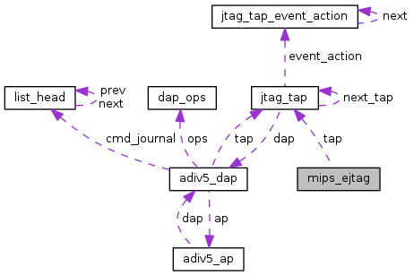 OpenOCD: mips_ejtag Struct Reference